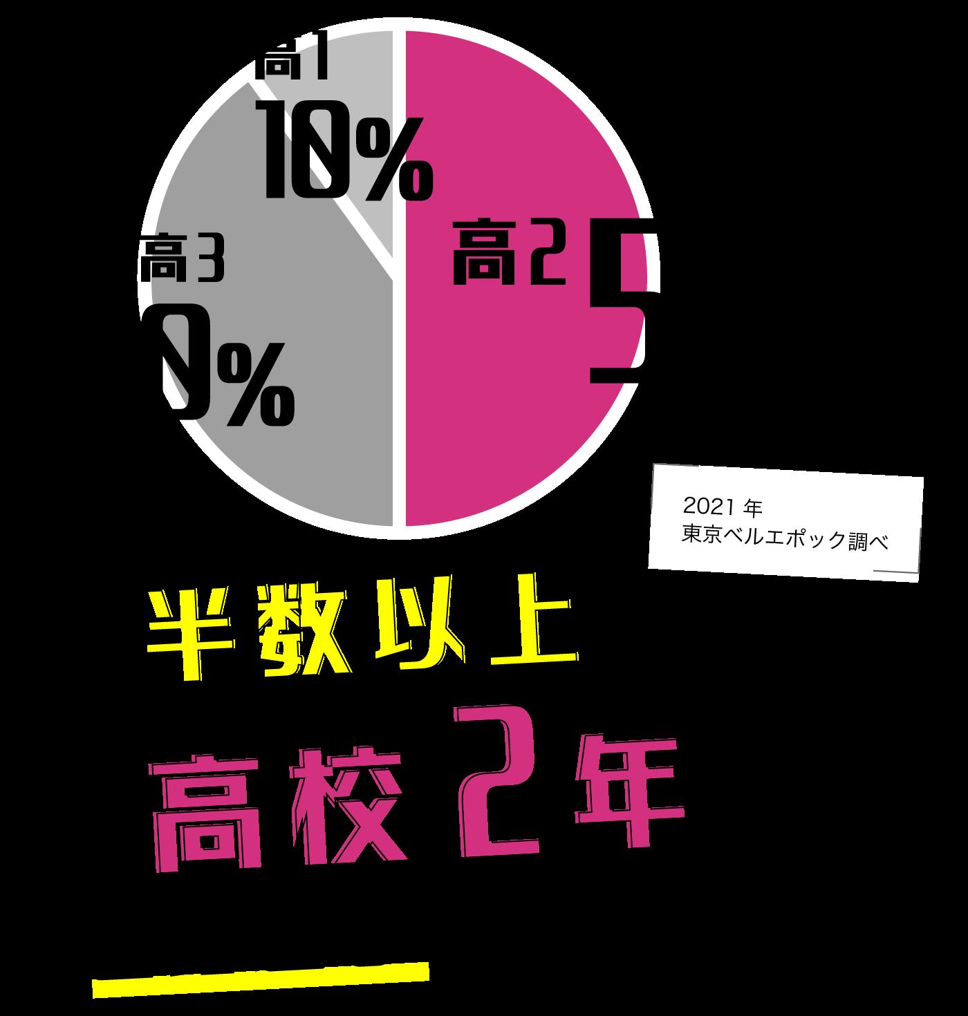 高2が50%、高3が40%、高1は10%という結果に